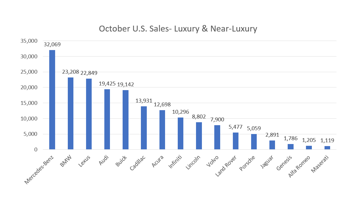 Luxury Brand Sales in October 2017