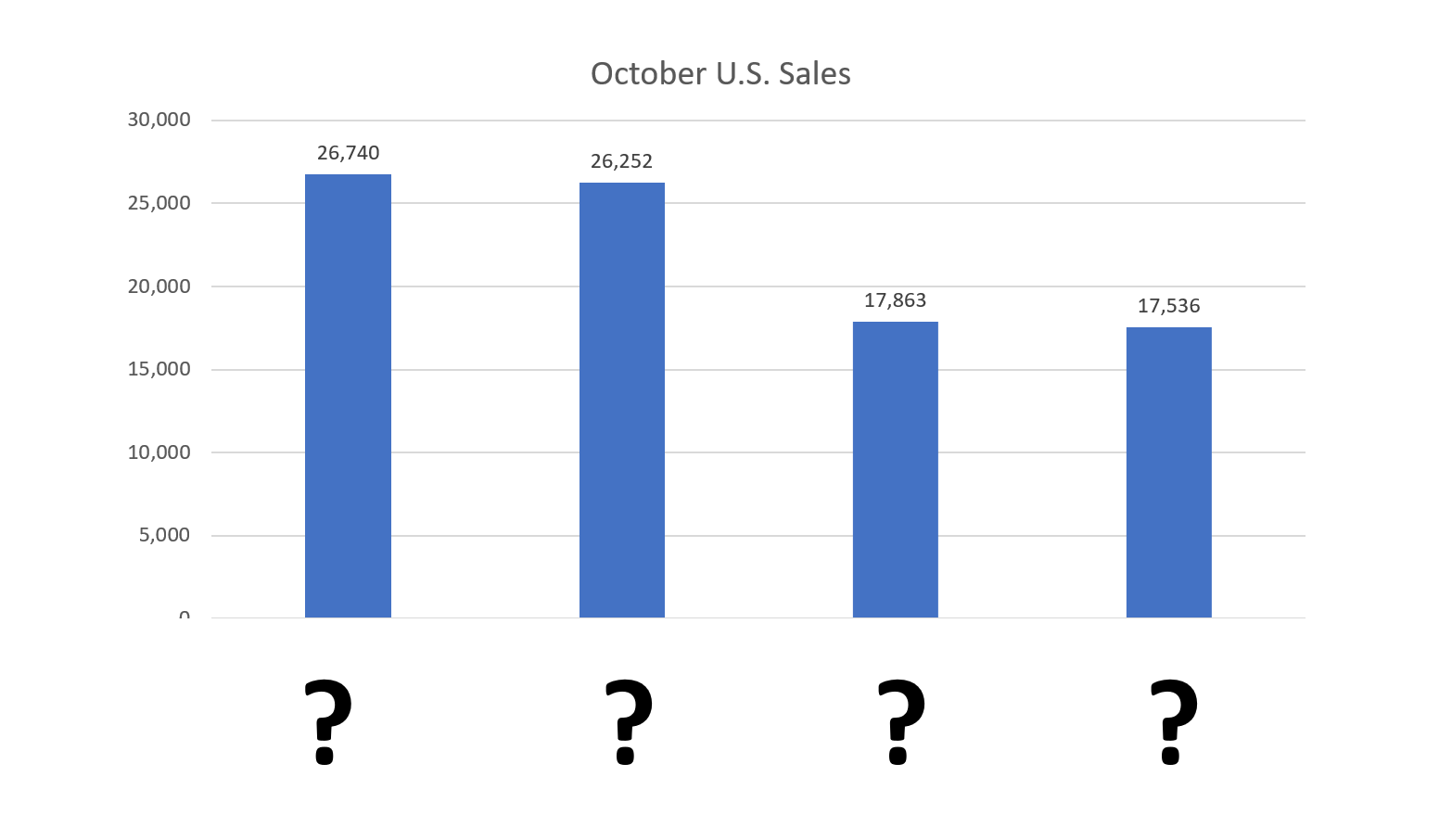 October Sales: Which Midsize Sedan Won?
