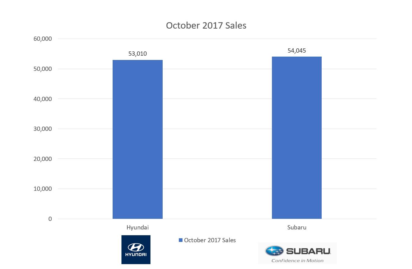 Game On! Hyundai Versus Subaru